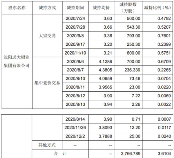 远大智能股东远大铝业集团减持3766.79万股 套现约1.35亿