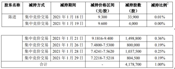 天泽信息股东陈进减持417.87万股 套现约3927.98万