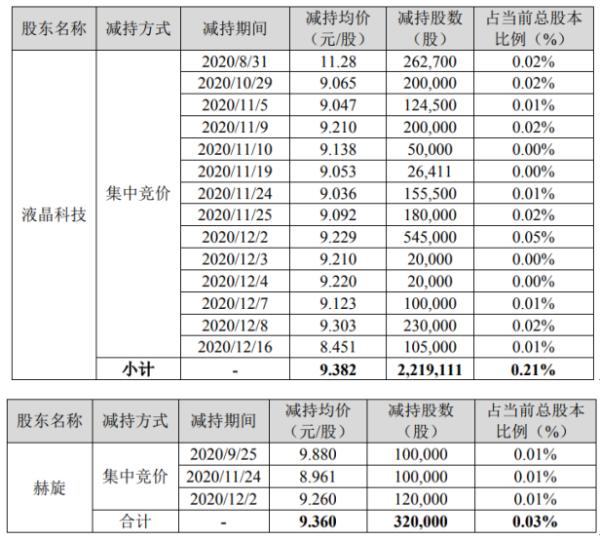 创维数字2名股东合计减持253.91万股 套现合计2381.49万