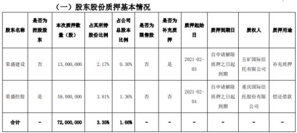 荣盛发展2名股东合计质押7200万股 用于偿还借款、补充质押