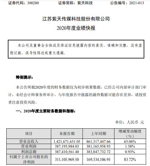 紫天科技2020年度净利3.11亿增长83.72% 锻压业务转让