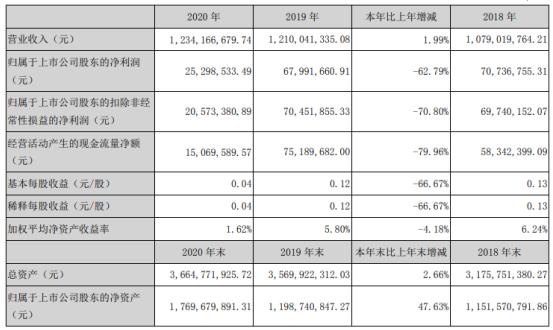 湘潭电化2020年净利2529.85万下滑62.79% 总经理张迎春薪酬32.35万