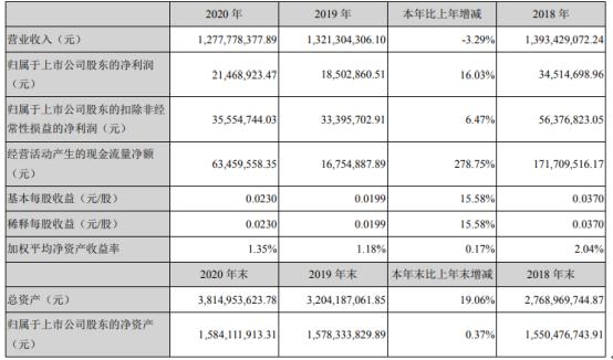 超华科技2020年净利润2146.89万元 增长16.03% 梁鸿主席支付了120万英镑