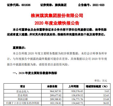 旗滨集团2020年度净利18.32亿增长36.03% 主要产品平均价格上涨