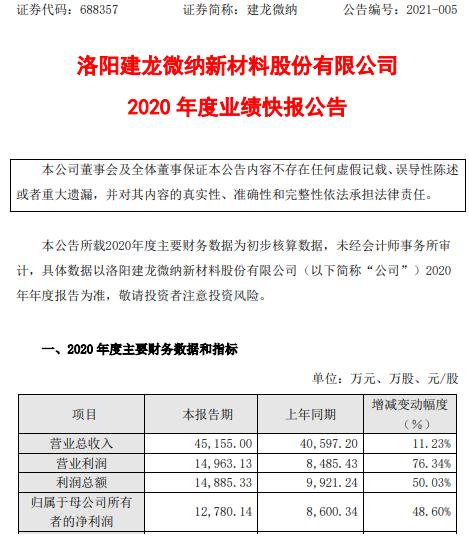 建龙微纳2020年度净利1.28亿增长48.6% 综合毛利率提升