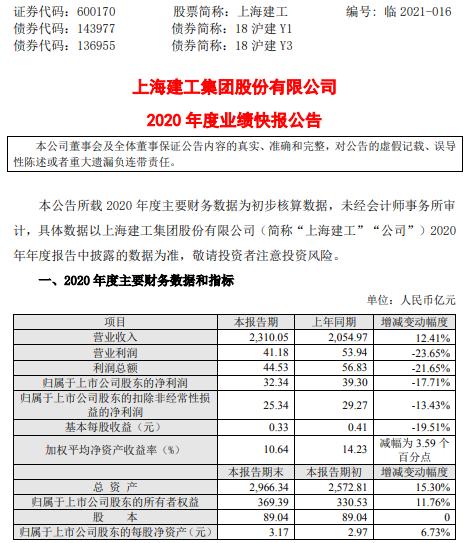 上海建工2020年度净利32.34亿下滑17.71% 房产业务销售不及预期