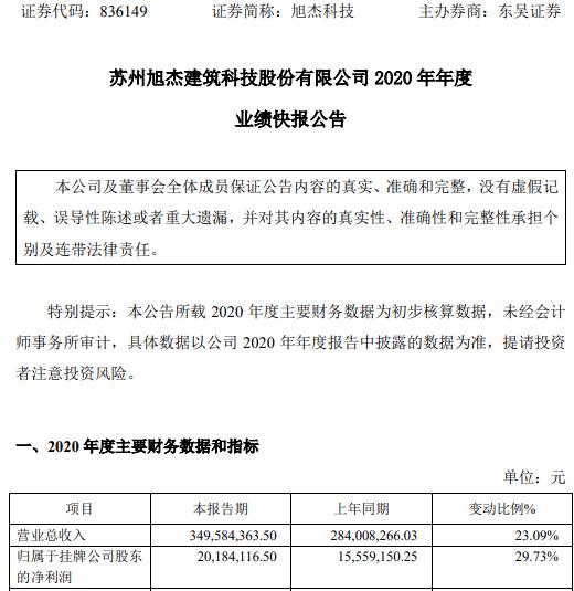 旭杰科技2020年度净利2018.41万增长30% 整体业务持续增长