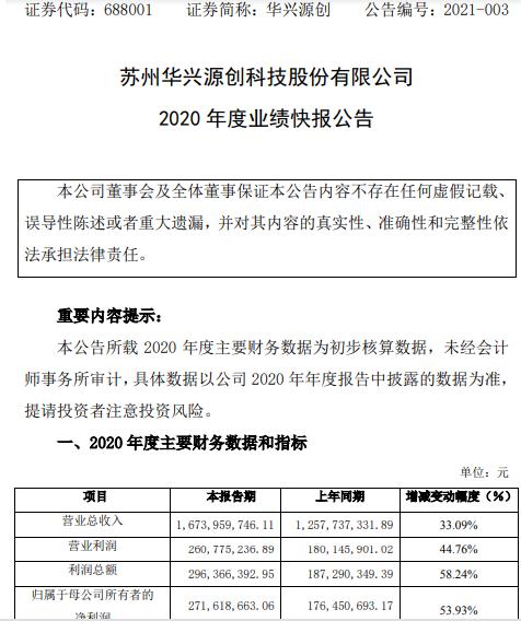 华兴源创2020年度净利2.7亿增长54% 兼并重组补助显著增加
