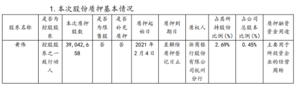 新湖中宝股东黄伟质押3904.27万股 用于所投资企业经营周转