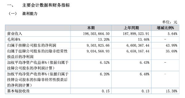 润普食品提交精选层辅导材料 去年上半年净利950万元增长44%