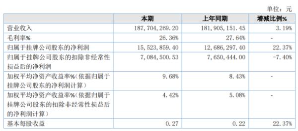 库马克2020年净利1552.39万增长22.37% 差旅费下降