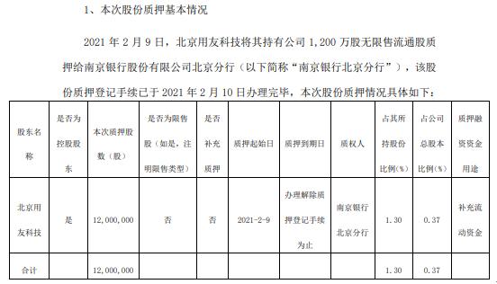 用友网络控股股东北京用友科技质押1200万股 用于补充流动资金