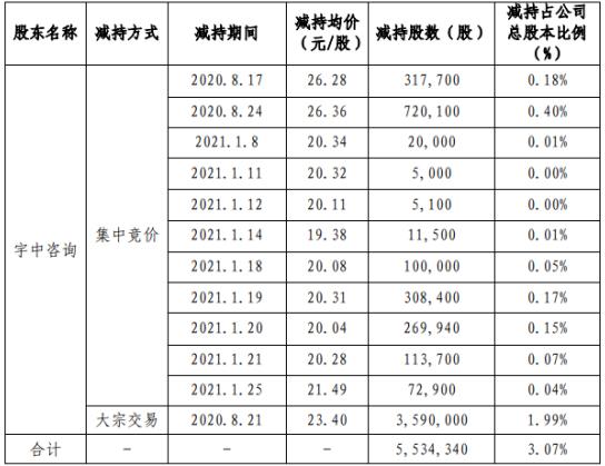 中科信息股东宇中咨询减持553.43万股 套现约1.3亿