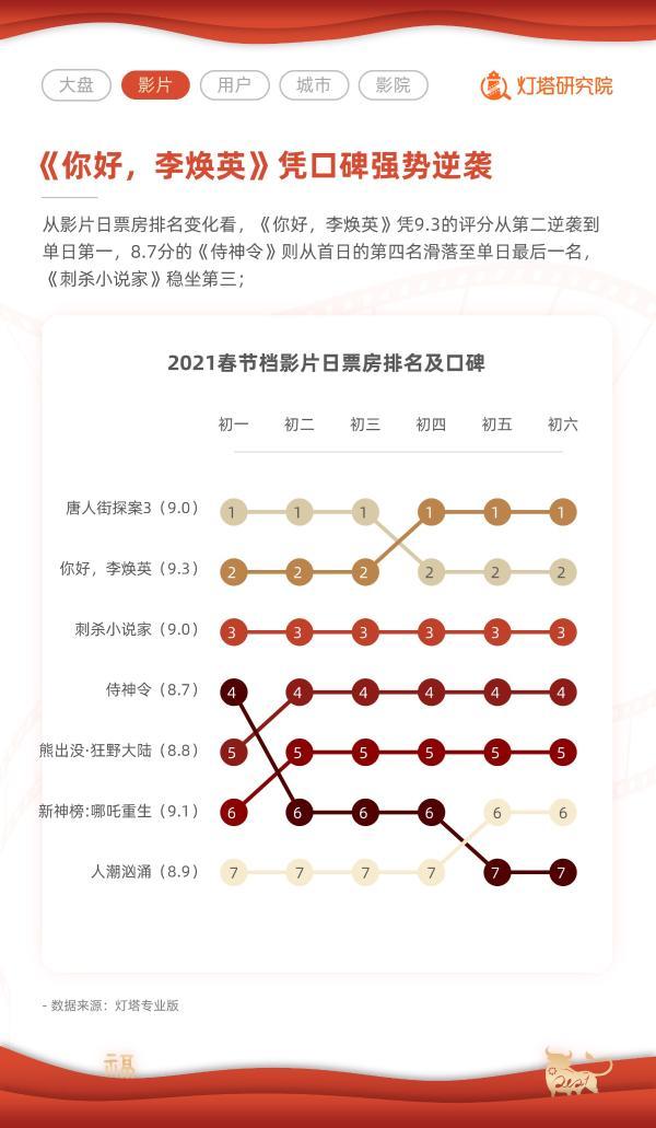 灯塔2021春节档报告:总票房78.22亿,成史上最强春节档
