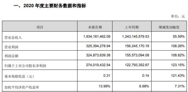 漫步者2020 年净利润2.74亿元同比增长123% 耳机销量大增