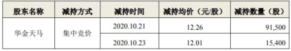 易明医药股东华金天马减持10.69万股 套现约131.06万