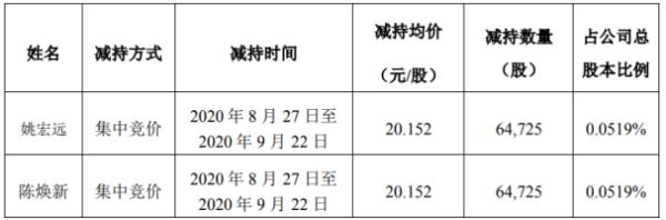 惠威科技2名股东合计减持12.95万股 套现合计260.87万