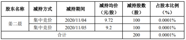 金石亚药股东姜二晨减持200股 套现约1944元