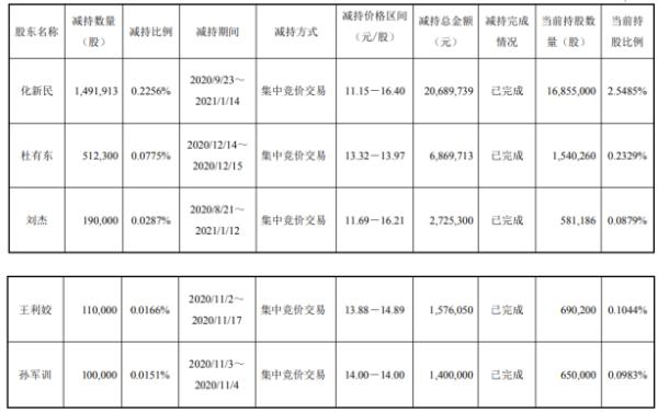 明泰铝业5名股东合计减持240.42万股 套现合计3326.08万