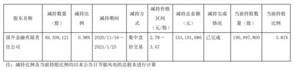 节能风电股东国开金融减持4930.91万股 套现1.53亿