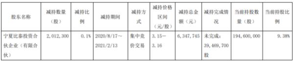嘉泽新能股东宁夏比泰减持201.23万股 套现634.77万