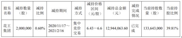 花王股份股东花王集团减持200万股 套现1294.41万