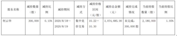 如通股份股东何云华减持30万股 套现307.47万
