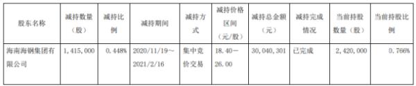 海汽集团股东海钢集团减持141.5万股 套现3004.03万