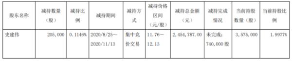 百达精工股东史建伟减持20.5万股 套现245.48万