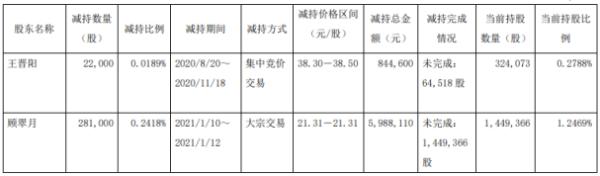 丰山集团2名股东合计减持30.3万股 套现合计683.27万