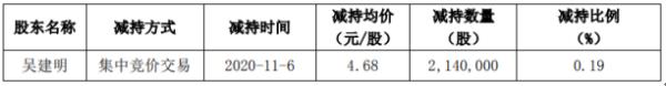 银河电子董事吴建明减持214万股 套现1001.52万股
