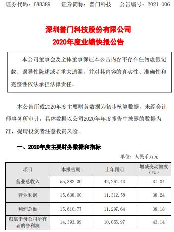 普门科技2020年度净利1.44亿增长43.14% 产品产销量增长