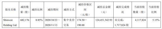 乐鑫科技股东Shinvest减持68.22万股 套现1.24亿