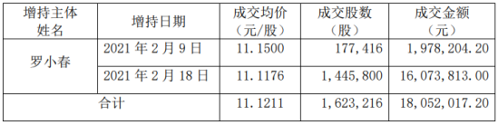 常熟汽车配件有限公司控股股东罗增持股份162.32万股 出资1805.2万元