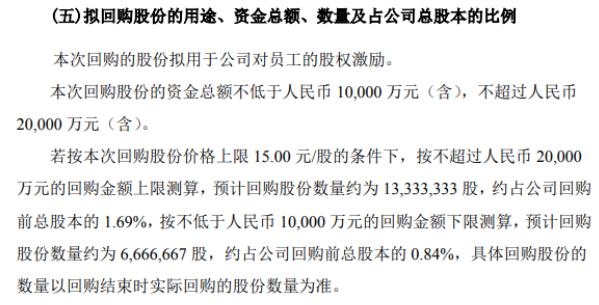 博威合金将花不超2亿元回购公司股份 用于股权激励