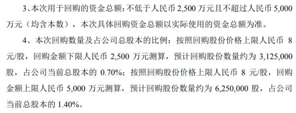 大云科技将花费不超过5000万元回购该公司的股权激励股票
