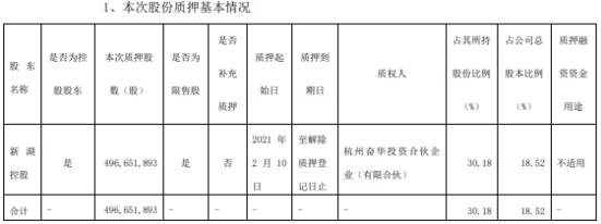 湘财股份控股股东新湖控股质押4.97亿股 占公司总股本比例的18.52%