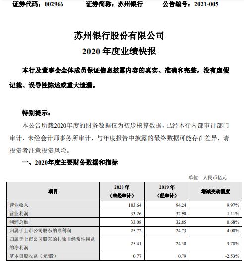 苏州银行2020年度净利25.72亿增长4% 资产质量持续提升