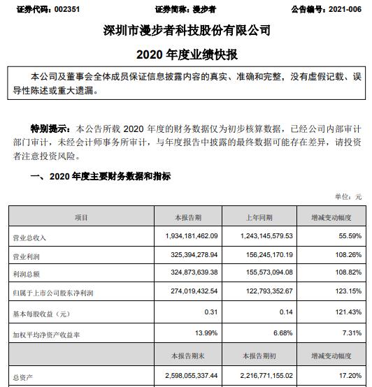 漫步者2020年净利润增长2.74亿 耳机产品收入增长123.15%