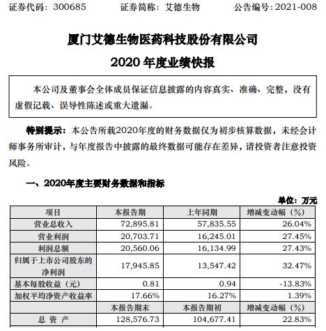 艾德生物2020年度净利1.79亿增长32.47% 各项经营工作有序开展