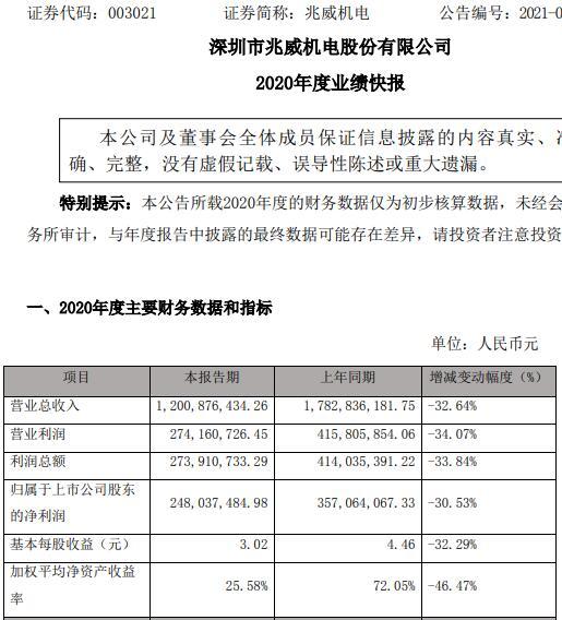 兆威机电2020年净利2.48亿元同比减少31%:客户新增订单不及预期