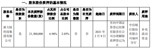 新大陆控股股东质押2150万股 用于补充流动资金