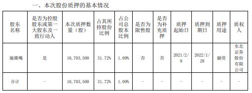金字火腿控股股东施雄飚质押1070.35万股 用于融资