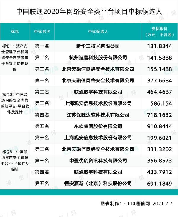 中国联通网络安全类平台项目采购,新华三、迪普等9家入围