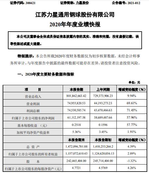 力星股份2020年净利润6111万元同比增长58% 订单呈快速上升状态