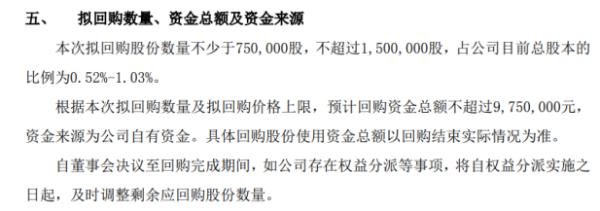 领信股份将花不超975万元回购公司股份 用于股权激励