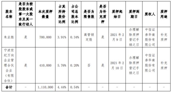新元科技控股股东朱业胜及其一致行动人合计质押111万股 用于补充质押
