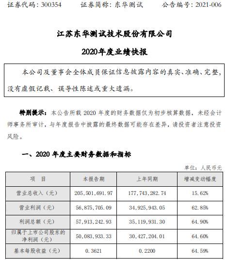 东华测试2020年度净利5008.39万增长64.6% 下游客户需求增长