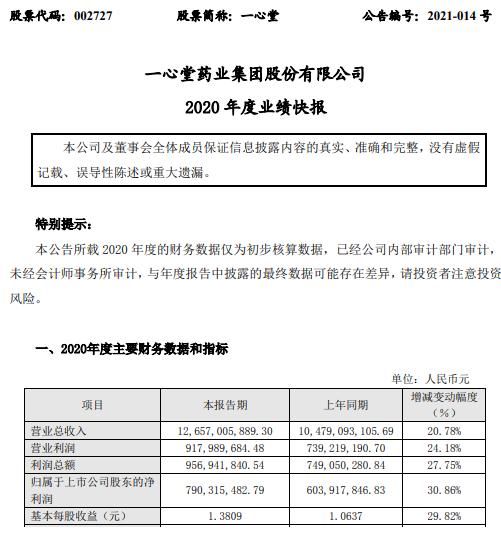 一心堂2020年度净利7.9亿增长30.86% 各项业务稳健发展