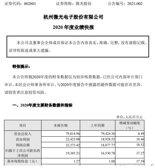 微光股份2020年度净利1.94亿增长17.27% 伺服电机销售收入增长